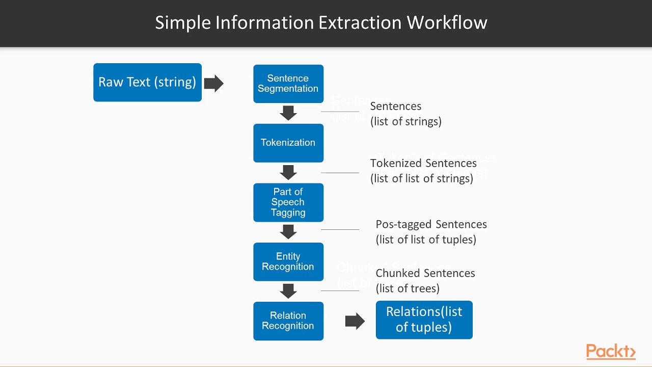 Deep learning for NLP using Python: Working with an NLP Pipeline|  packtpub com