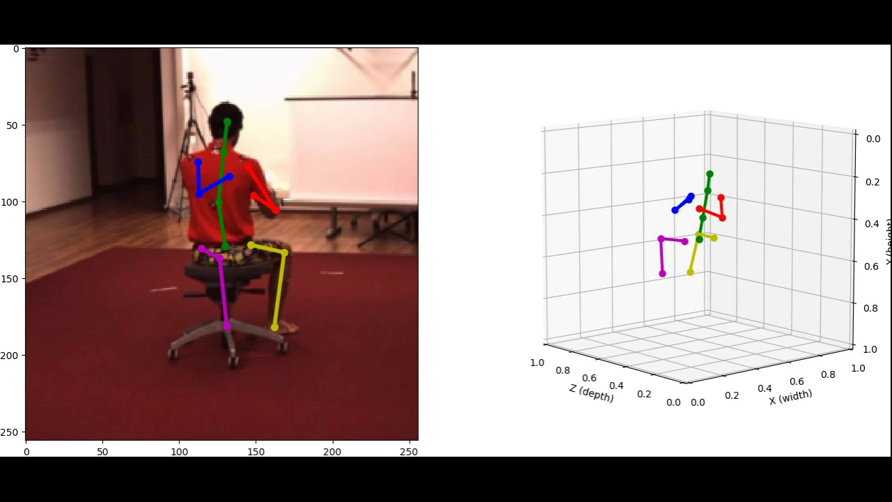 2D/3D Pose Estimation and Action Recognition using Multitask Deep Learning