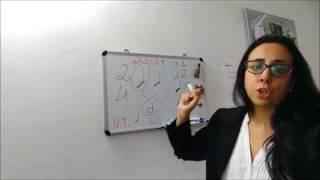 Unidade de Tempo e Unidade de Compasso U.T. / U.C / Formula de Compasso