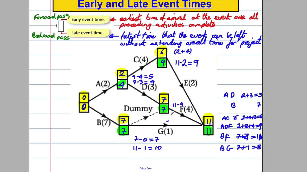 critical paths analysis  4  - early start  u0026 late finish times