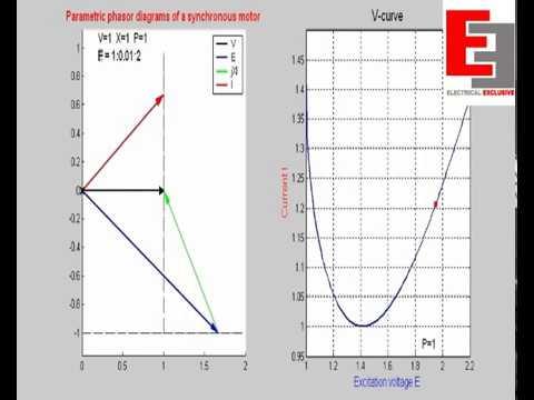 Phasor Diagram Of Synchronous Machine Animation Youtube