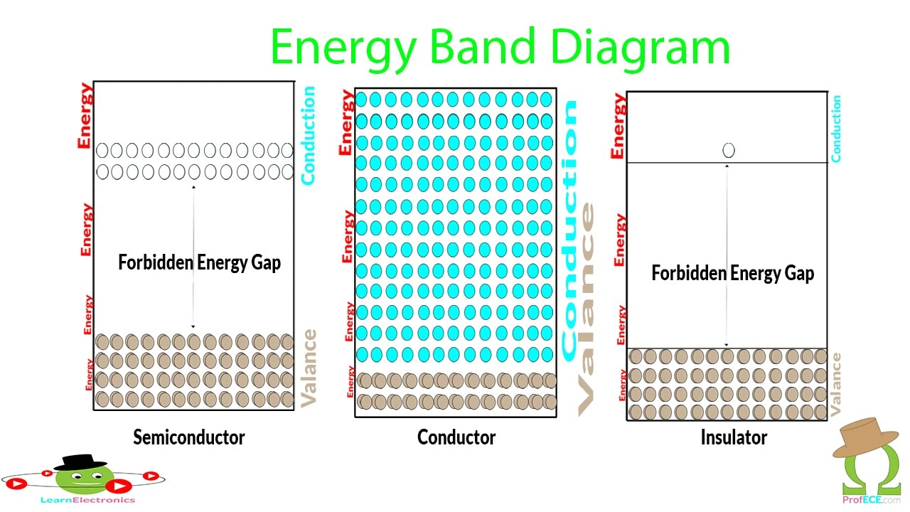 energy band diagram of insulator chevy alt wiring semiconductor simplified explained learnelectronics profece