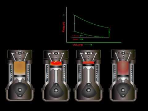 4 Stroke Motorcycle Engine Diagram Working Of Four Stroke Petrol Engine Youtube