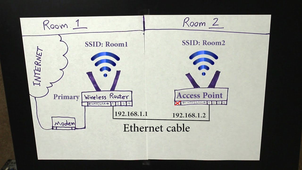 Howto Turn An Old Wireless Router Into A Switch And Access Point