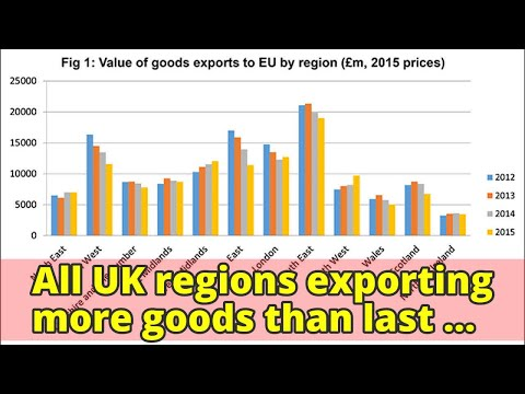 All UK regions exporting more goods than last year, trade figures show