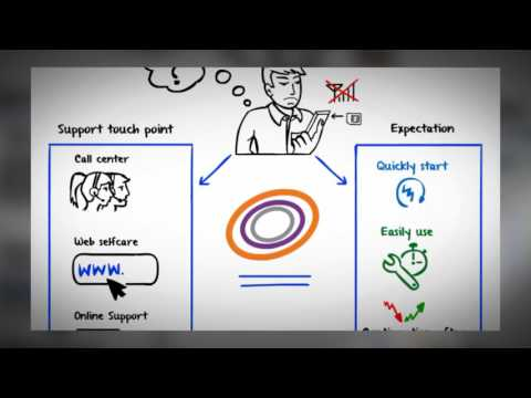 how to an IT Company Works & Perfect Explaination