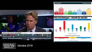 Valvaka 2018 - Rösträkning LIVE | SWEDISH ELECTION - Vote counting stats