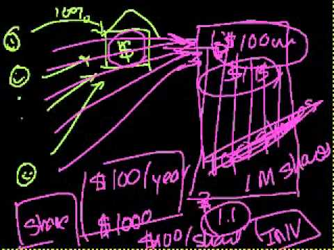 Khan Academy on Mortgage Backed Securities Part 2