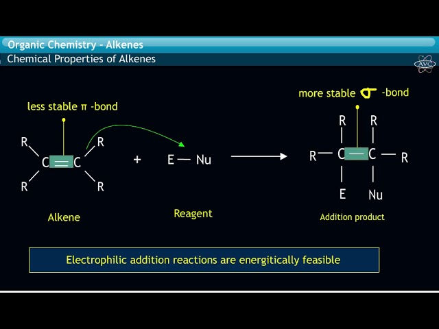 Chemical reactions of Alkenes