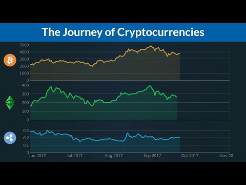 The Journey of Cryptocurrencies