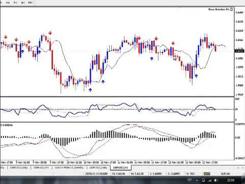 Best technical indicators for forex trading