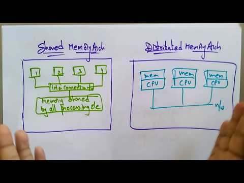 Architecture Of Distributed System   Lec-5   Bhanu Priya
