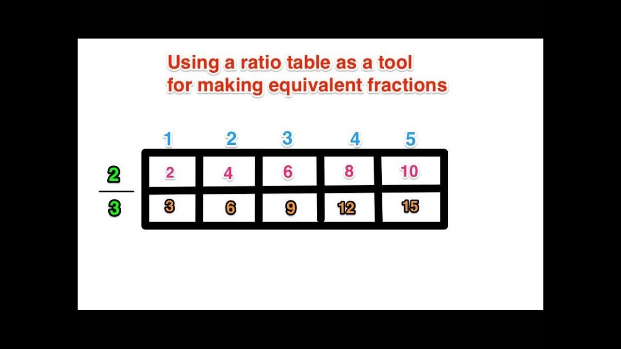 Think Aloud Using Ratio Tables As A Tool To Make Equivalent Fractions