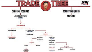 How Trading Ron Francis To Toronto In 2004 Helped Carolina Win The Stanley Cup | NHL Trade Trees