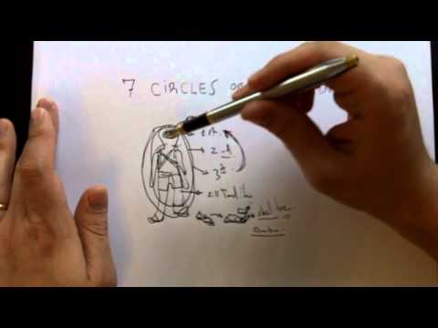 The Seven Circles of Preparedness