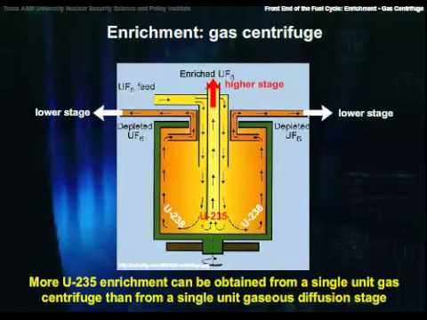 The Front End of the Fuel Cycle:Enrichment-Gas Centrifuge