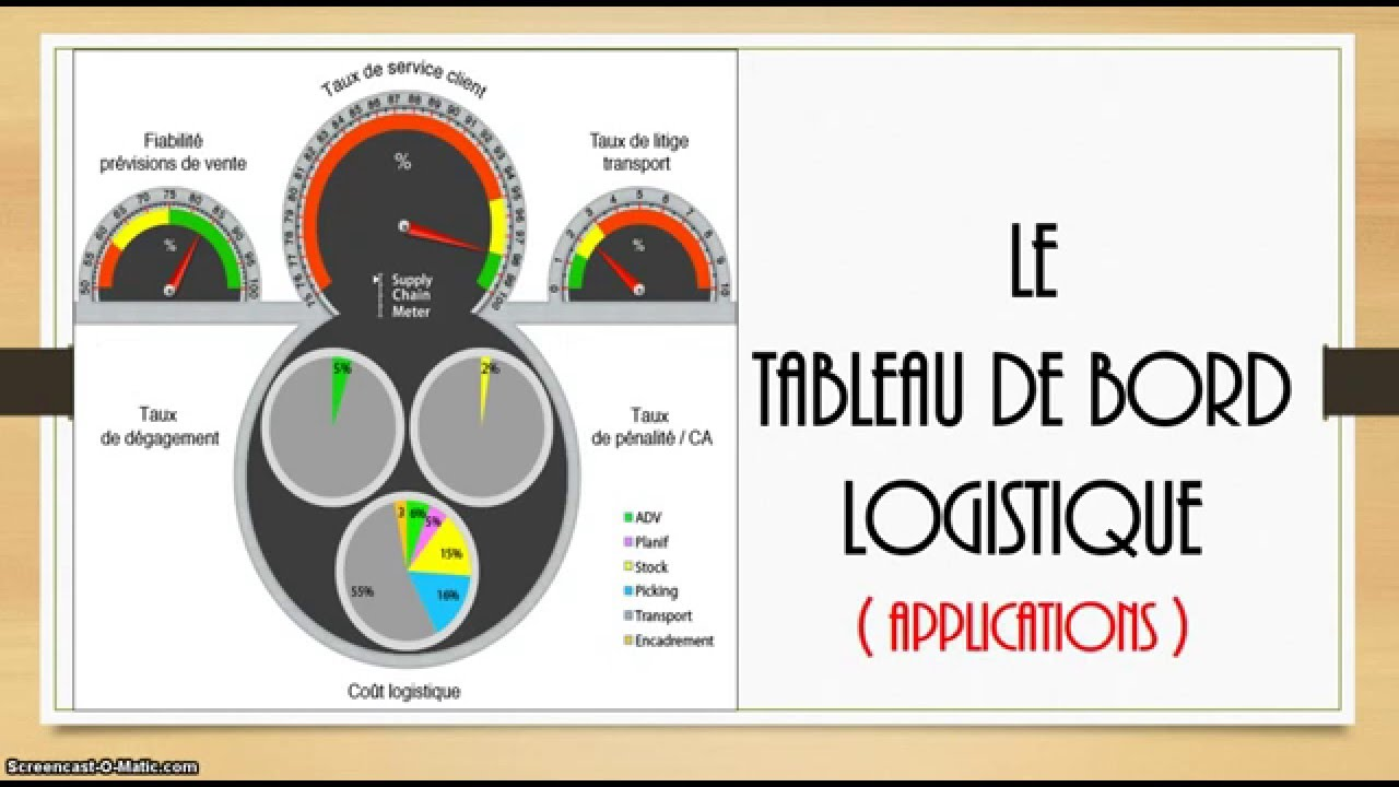 TABLEAU DE BORD (CAS PRATIQUE)  YouTube