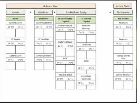 ... (Chart Of Accounts Listing) With Balance Sheet Template - YouTube