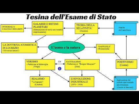 Come Creare Mappe Concettuali e Tesina - TUTORIAL