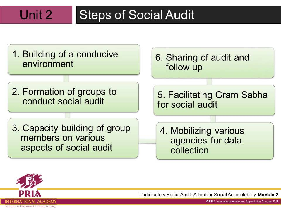 audit accounting red bluff case 155 evaluation of internal control environment53 red bluff inn & café   169  evaluation of manual and it-based sales accounting system.