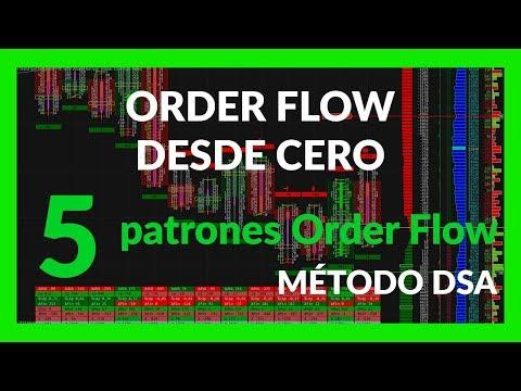 Estos son los 5 PATRONES de TRADING con ORDER FLOW que NO conoces!! – Curso ORDER FLOW