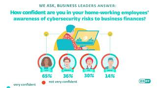 #FinTech - Business leaders about Financial technologies and cybersecurity