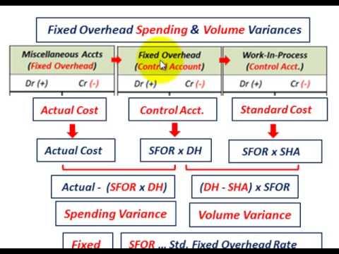 Manufacturing Variance Formulas (Direct Materials, Direct ...