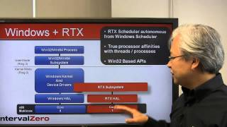 3-Minutes:  How RTX Transforms Windows into an RTOS