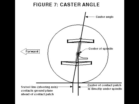 Dinámica 23: Ángulo de avance ( Caster )