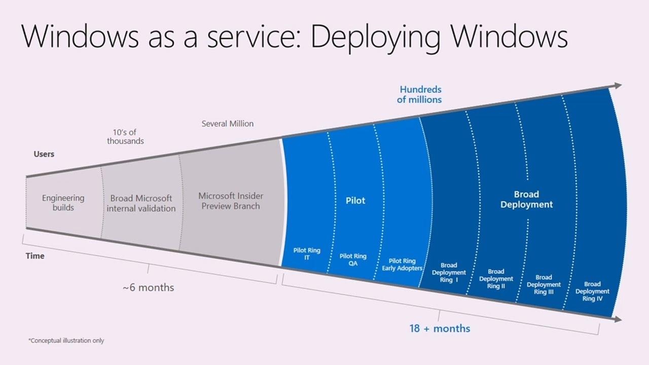 Implement Windows As A Service  Understanding How To Do It
