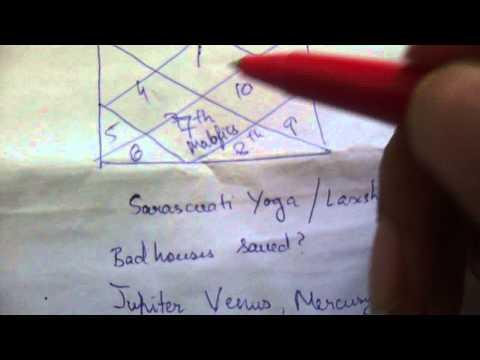 lakshmi yoga/saraswati yoga bad houses more points astrology