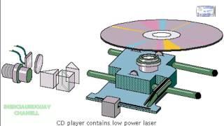 COMPACT-DISC-UND CD-PLAYER BEDIENUNG ANIMATION GUT ERKLÄRT