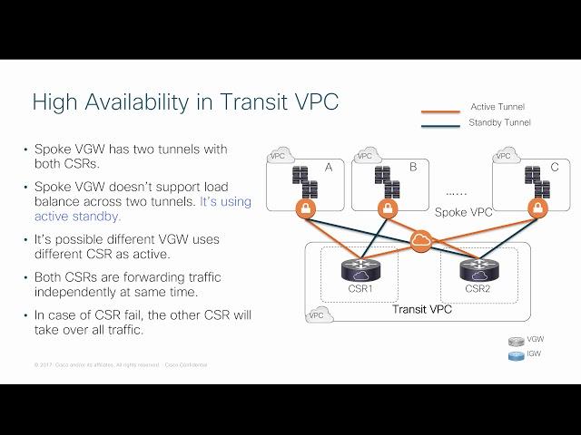 Cisco CSR1000V Transit VPC DeepDive and Best Practice