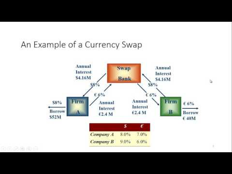 currency-swaps