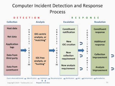 Network Security Monitoring to Win Against a Variety of Intruders - O'Reilly Webcast