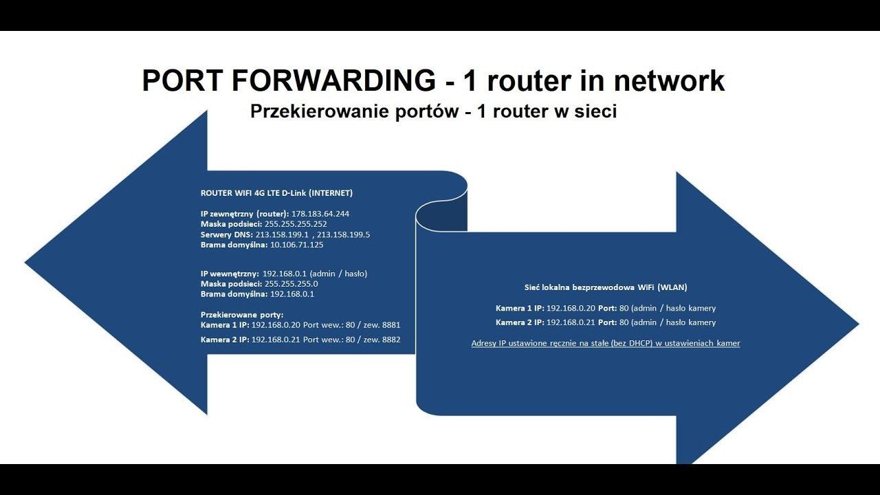 Przekierowanie portów przez 1 router na wybrany adres IP (camera ip, www, ftp, dvr)