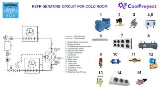 Refrigerating circuit for a cold room