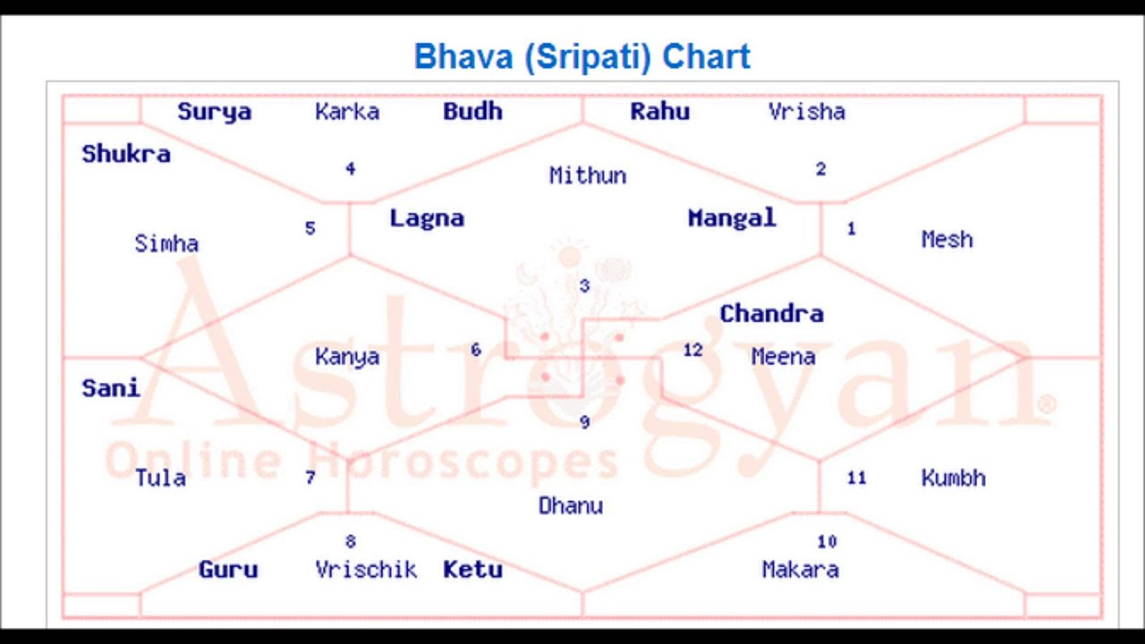 Whose Kundali Birth Chart Could This Be Calling All Astrologers