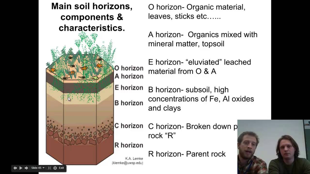 Types of soils youtube for What is soil made out of