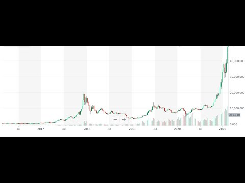 Cryptocurrency investment and facts | Bitcoin etc…