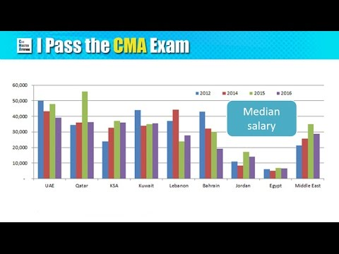 CMA Salary Trend in UAE, KSA, Egypt and Middle East