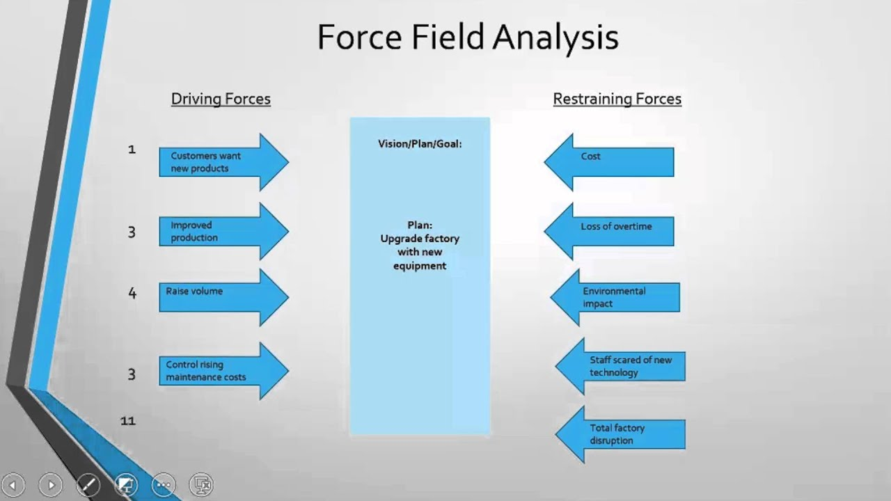 Force field analysis youtube pooptronica Gallery