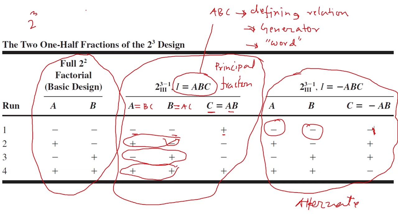 Design of Experiments: 2K the Two Half Fractions of the one-half fractional  design