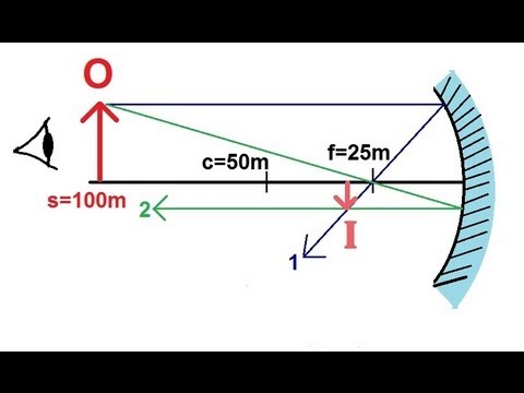 Physics - Optics: Mirrors (1 of 6) Concave Mirror