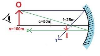 Physics - Optics: Mirrors (1 of 6) Concave Mirror