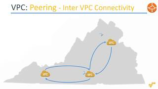 What is VPC Peering & How to setup VPC Peering in the same region