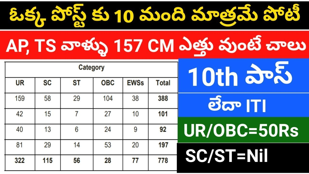 latest government jobs with 10th pass qualification || job