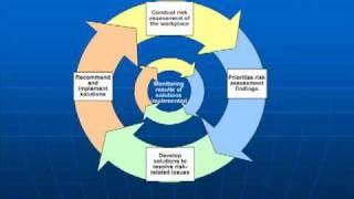 Job Hazard Analysis Heart of Safety Program 1
