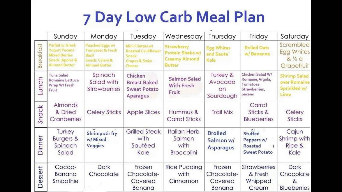 Extreme weight loss carb cycling photo 4