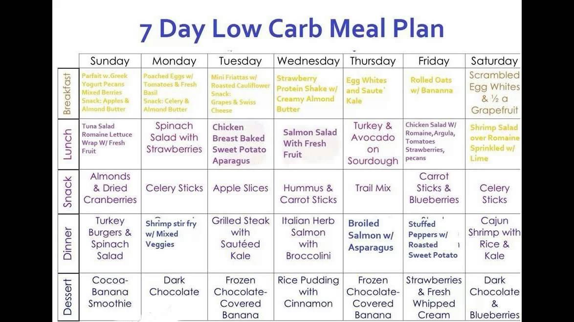 8 Week Eating Plan To Lose Weight - YouTube